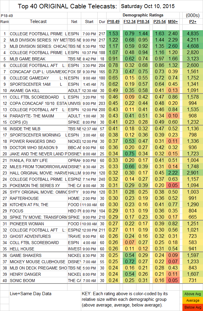 Top 40 Cable Oct SAT.10