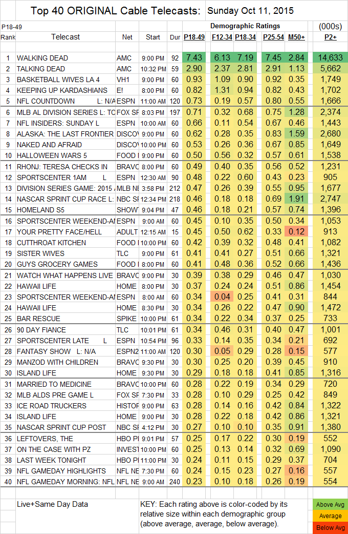 Top 40 Cable Oct SUN.11