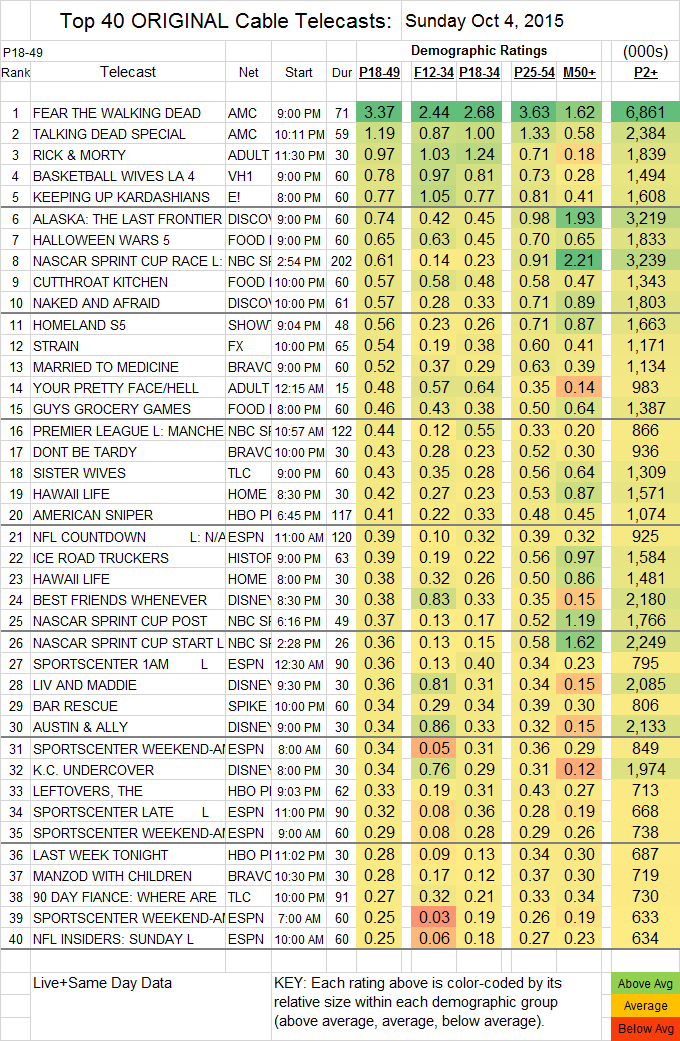 Top 40 Cable SUN.04 Oct