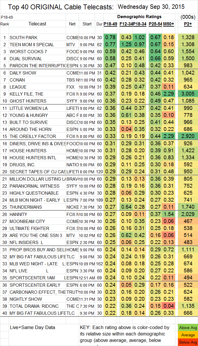 Top 40 Cable WED.30 Sep 2015