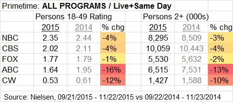 Prime Broadcast STD All Programs thru 2015 11 22