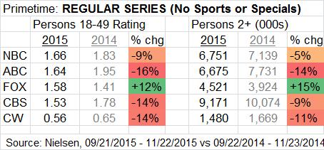 Prime Broadcast STD Regulars No Sports thru 2015 11 22