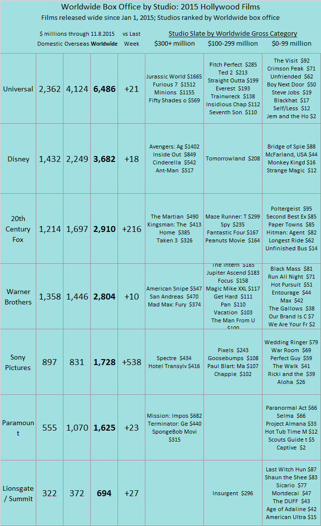 Studio YTD 2015 as of 2015 Nov 08