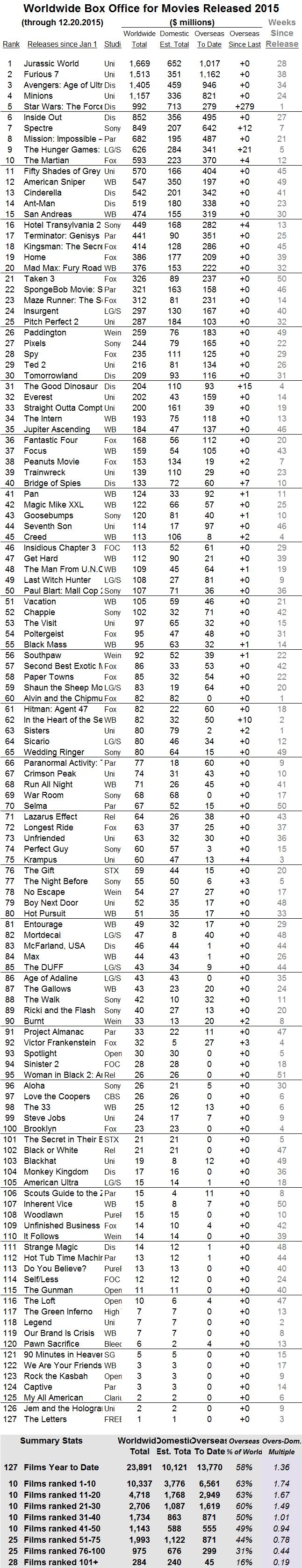 International 2015 through 2015 Dec 20