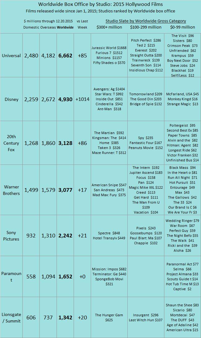 Studio YTD 2015 as of 2015 Dec 20