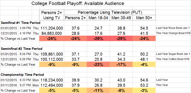 College Football Playoff Available Audience  2014-2015