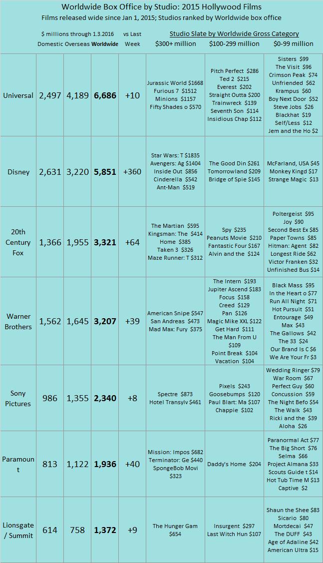 Studio YTD 2015 as of 2016 Jan 03