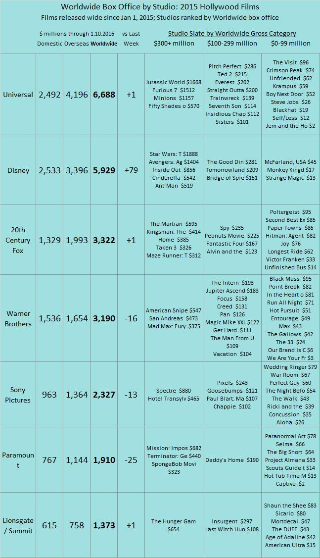 Studio YTD 2015 as of 2016 Jan 10