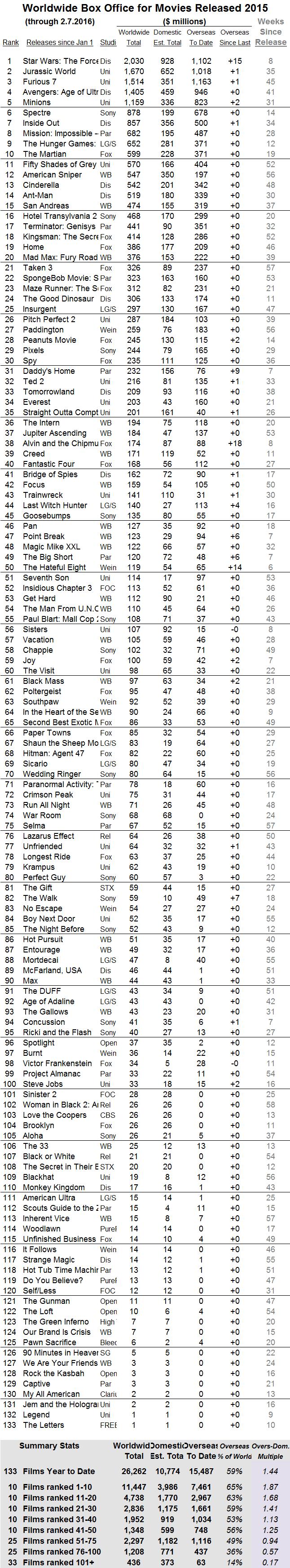 International 2015 through 2016 Feb 7