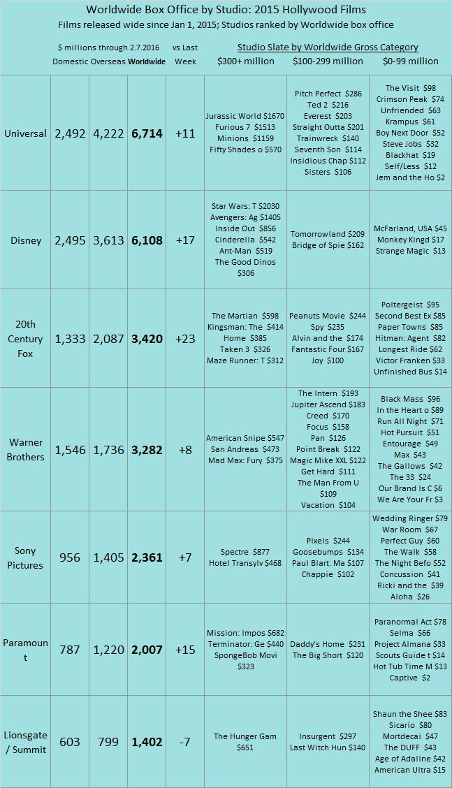Studio YTD 2015 as of 2016 Feb 7