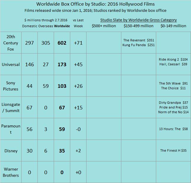 Studio YTD 2016 as of 2016 Feb 7