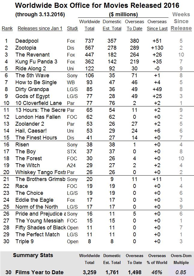 International 2016 through 2016 Mar 13