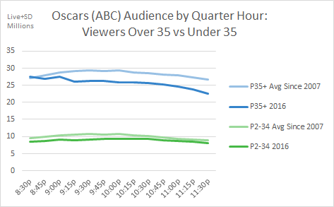 Oscars QH 2016 vs Average Under and Over 35
