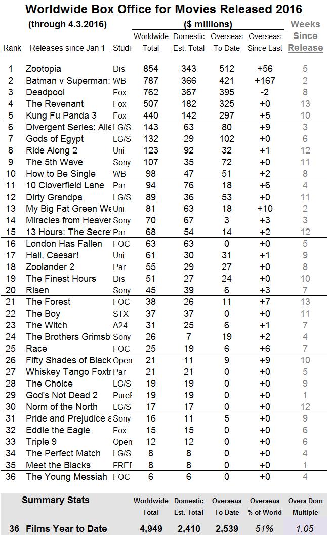 International 2016 through 2016 Apr 03