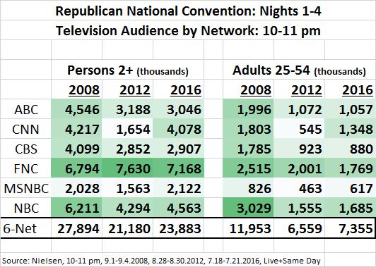 RNC 2016 Night 1-4 Average