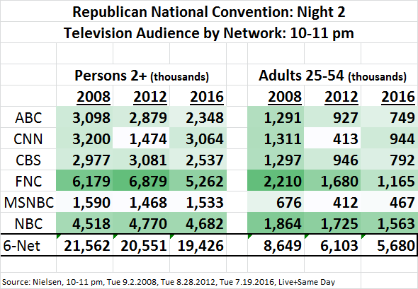 RNC 2016 Ratings Day 2