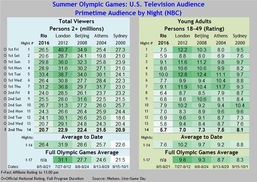 Olympics Summer 2016 thru 08 18