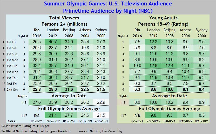 Summer Olympics 2016 thru 08 13