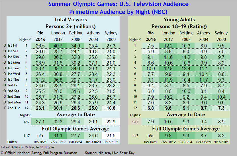 Summer Olympics 2016 thru 08 16