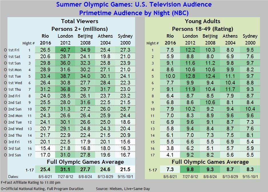 Summer Olympics 2016 thru 2016 08 21 FINAL