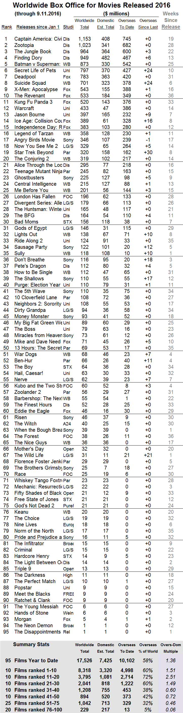 international-2016-through-2016-sep-11
