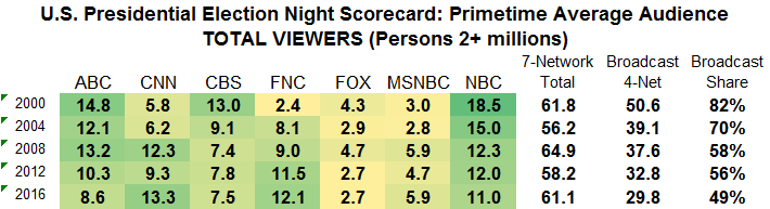 presidential-election-night-scorecard-p2-2000-to-2016