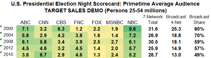 presidential-election-night-scorecard-p25-54-2000-to-2016