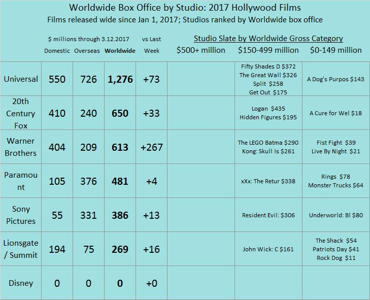 Studio YTD 2017 as of 2017 Mar 12