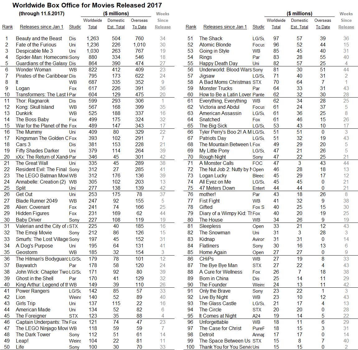 International 2017 through 2017 Nov 05