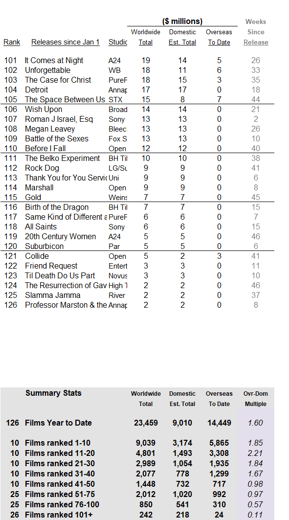 International 2017 through 2017 Dec 03 part 2