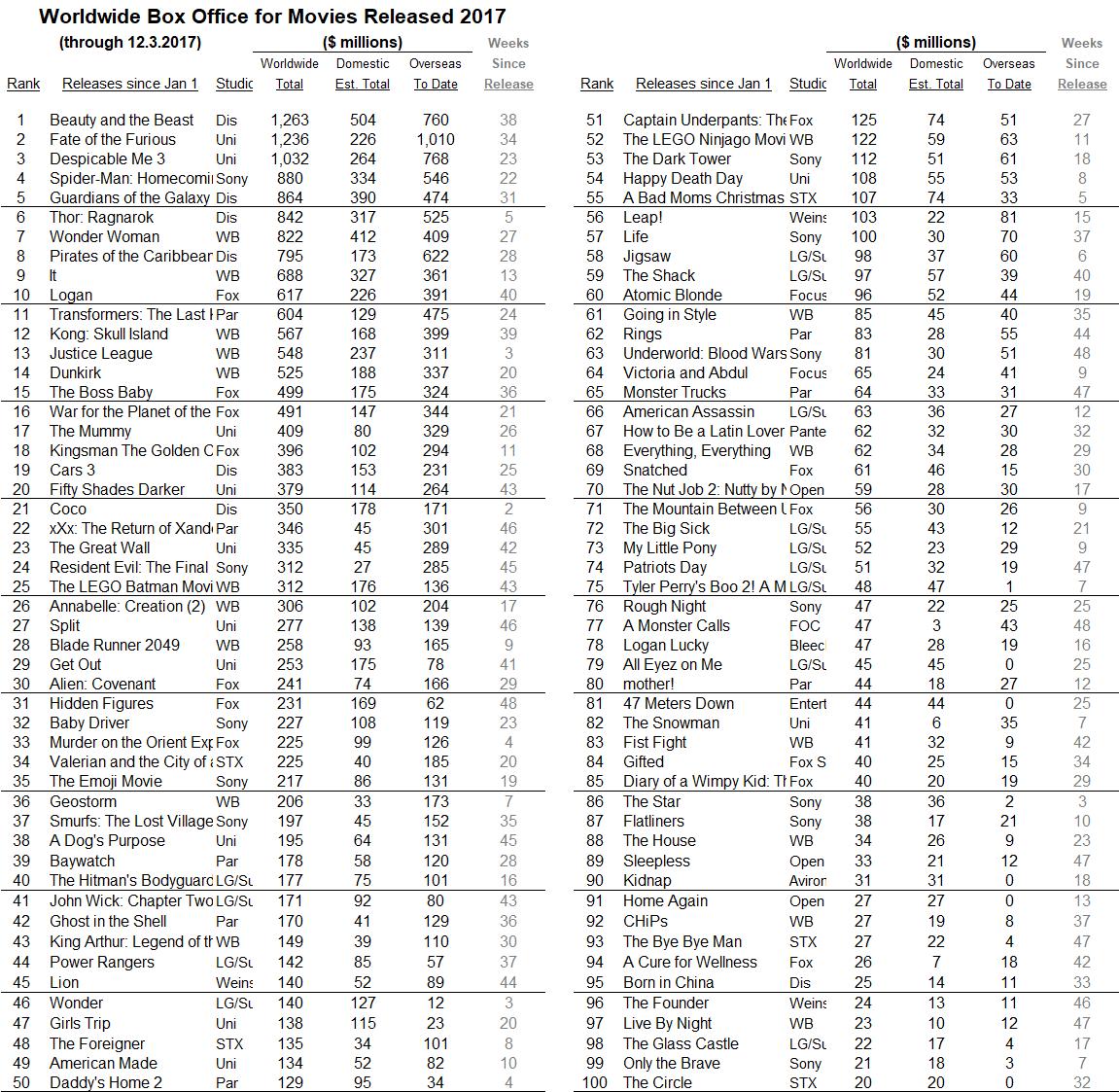 International 2017 through 2017 Dec 03