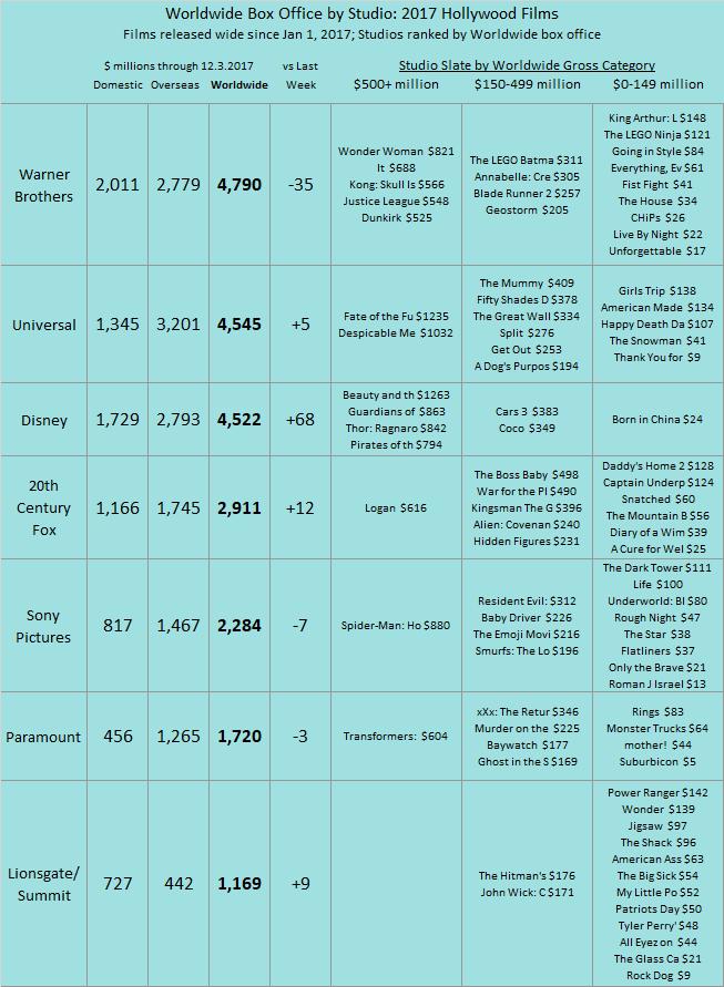 Studio YTD 2017 as of 2017 Dec 03