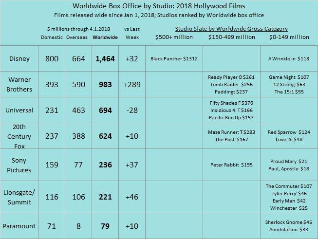 Studio YTD 2018 as of 2018 Apr 01