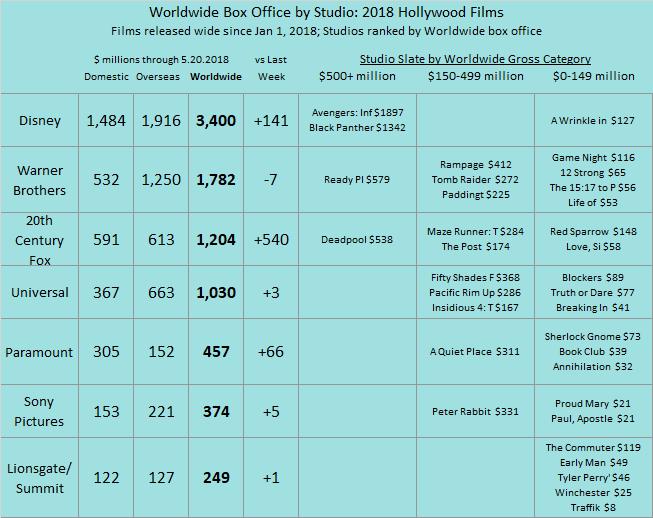 Studio YTD 2018 as of 2018 May 20