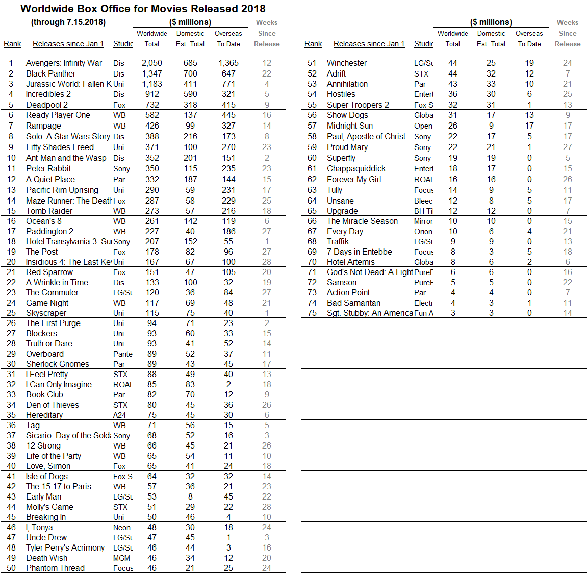 International 2018 through 2018 Jul 15